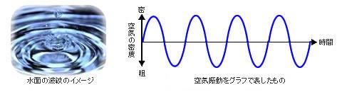 水面の波のイメージ〜空気振動をグラフで表したもの
